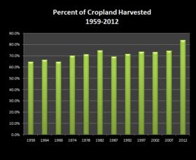 Cropland Harvested 1959-2012