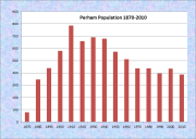 Perham Population Chart 1870-2010