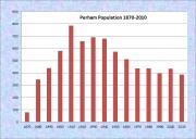 Perham Population Chart 1870-2010