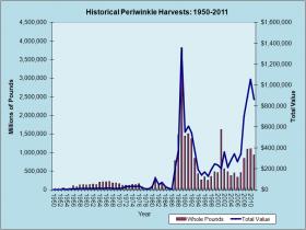 Periwinkle Harvest 1950-2011