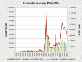 Periwinkle Landings 1950-2016