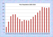 Peru Population Chart 1820-2010