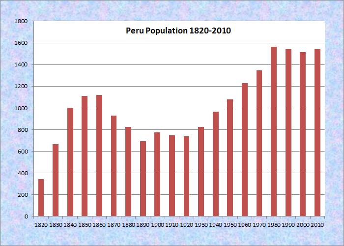 Peru Maine An Encyclopedia - Peru population map 1970