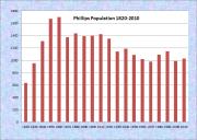 Phillips Population Chart 1820-2010