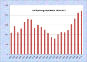 Phippsburg Population Chart 1800-2010