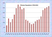 Pittston Population Chart 1790-2010
