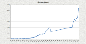 Place price per pound 1950-2016