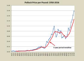 Pollock Price per Pound 1950-2016