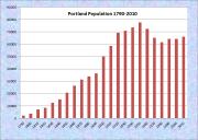 Portland Population Chart 1790-2010