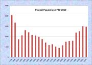 Pownal Population Chart 1790-2010