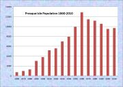 Presque Isle Population Chart 1860-2010