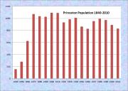 Princeton Population Chart 1840-2010