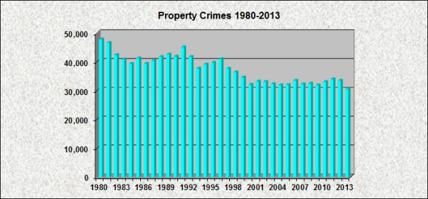 Property Crimes 1980-2013