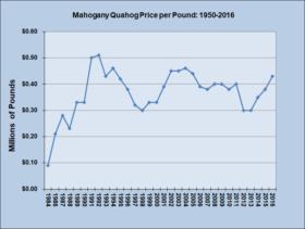 Quahog Price per Pound 1984-2016