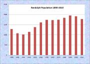 Randolph Population Chart 1890-2010