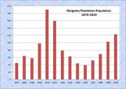 Rangeley Plantation Population Chart 1870-2010