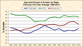 Rape Age of Offender 1999-2013