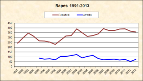 Rape Reported and Arrests 1991-2013