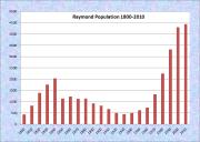 Raymond Population Chart 1800-2010