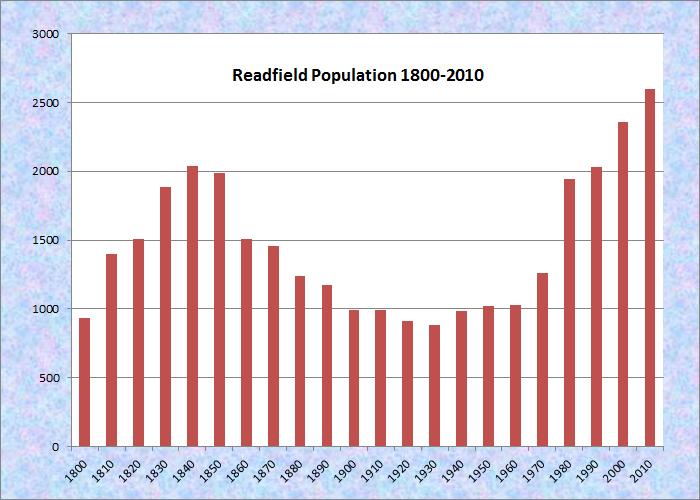 readfield women 288 companies in readfield, maine search or browse our list of companies in readfield, maine by category.