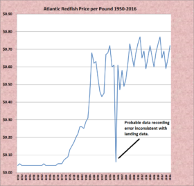 Redfish Price per Pound 1950-2016