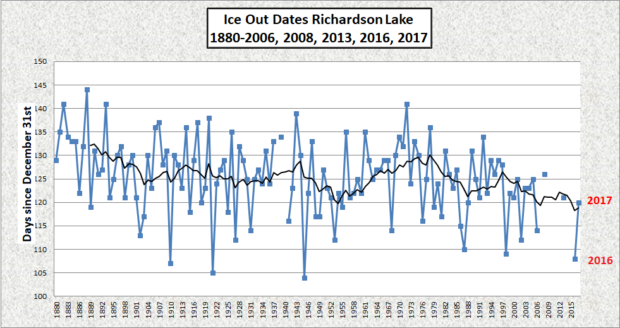 Ice-Out Dates for Richardson Lake 1880-2017