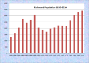 Richmond Population Chart 1830-2010