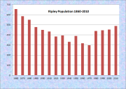 Ripley Population Chart 1860-2010