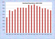 Rockland Population Chart 1850-2010