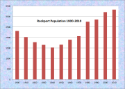 Rockport Population Chart 1900-2010