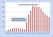 Rumford Population Chart 1800-2010