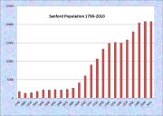 Sanford Population Chart 1790-2010