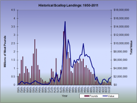 Scallop Landings 1950-2011