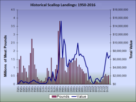 Historical Scallop Landings 1950-2016
