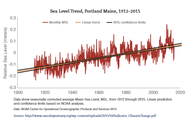 Portland Sea Level Trend 1912-2015