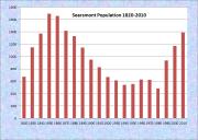 Searsmont Population Chart 1820-2010