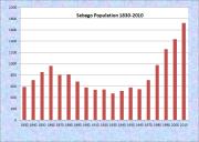 Sebago Population Chart 1830-2010