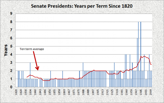 Senate Presidents Terms Since 1820