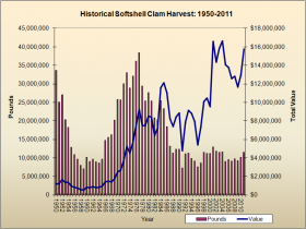 Softshell Clam Harvest 1950-2011