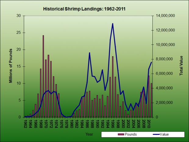 Shrimp Landings 1962-2011