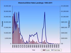 Silver Hake Landings 1964-2011