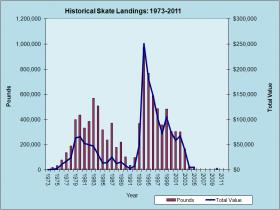Skate Landings 1973-2011