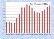 Smyrna Population Chart 1840-2010