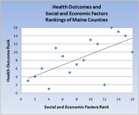 Chart: Health Outcomes Associated with Social and Economic Factors 2011