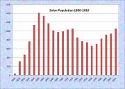 Solon Population Chart 1800-2010