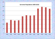 Sorrento Population Chart 1900-2010