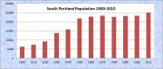 South Portland Population Chart 1900-2010