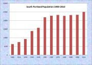 South Portland Population Chart 1790-2010