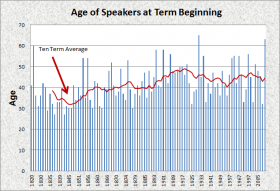 Age of Speakers 1820-2012
