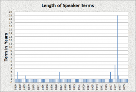 Length of Speakers Terms